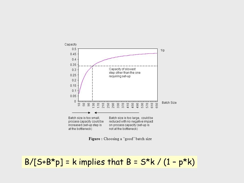 B/[S+B*p] = k implies that B = S*k / (1 – p*k)